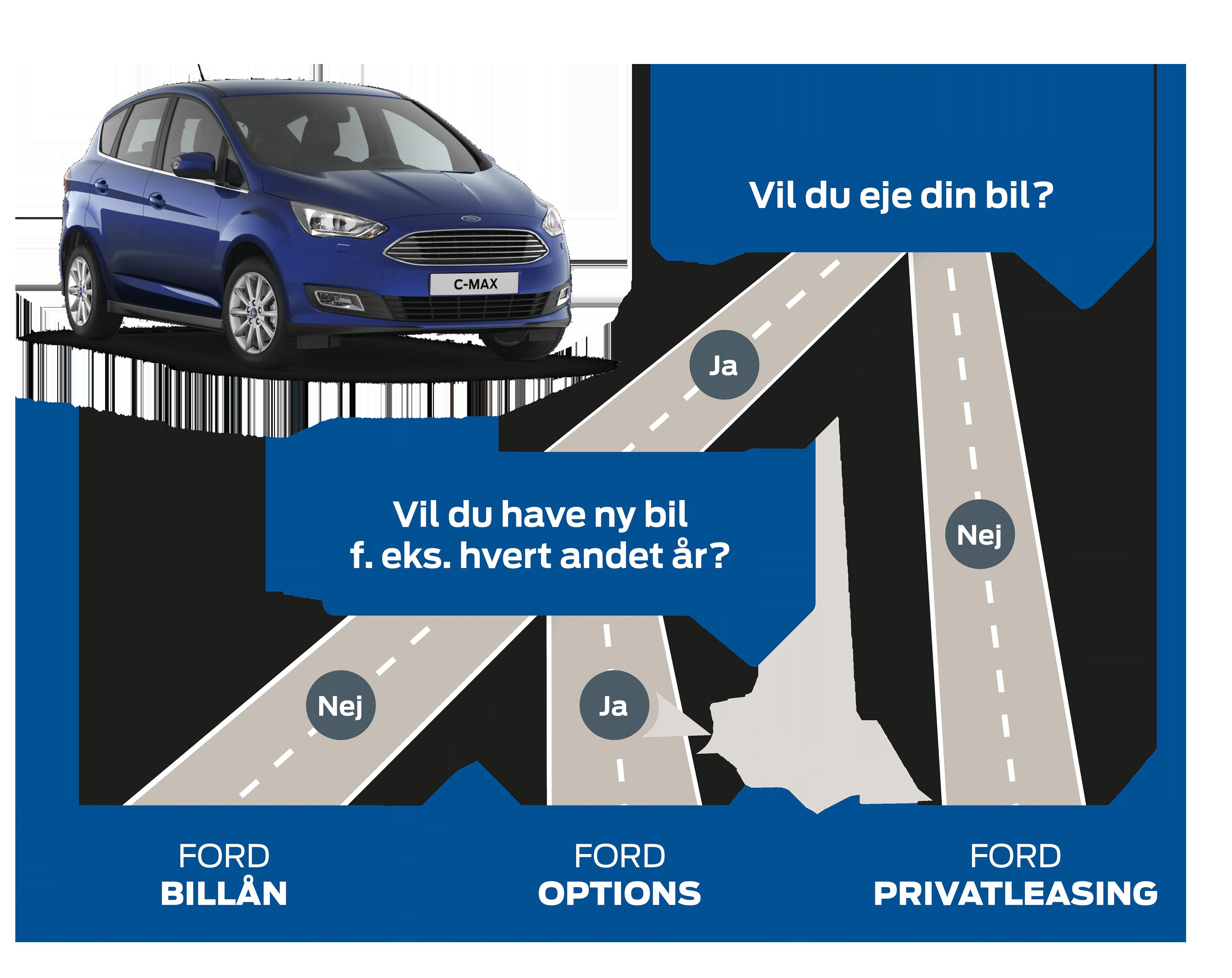 Ford Credit - finansiering uden omveje