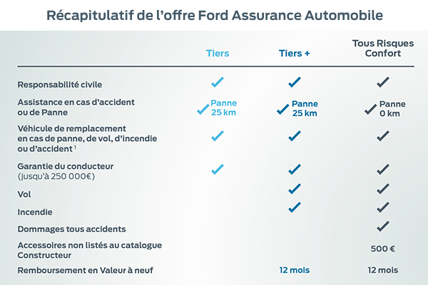 Ford Assurance Automobile