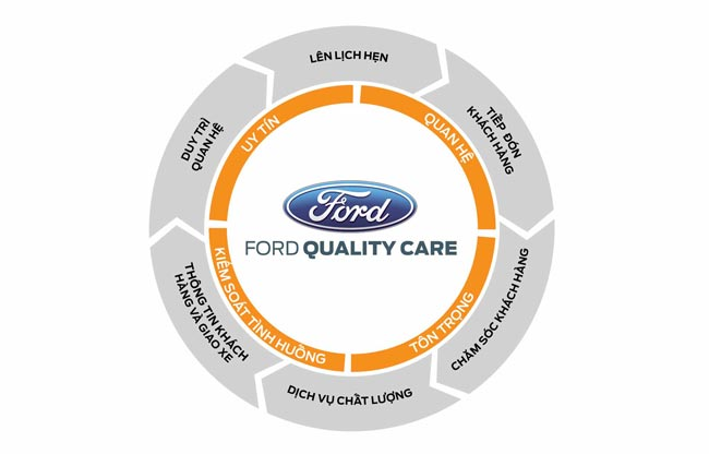 Ford quality care